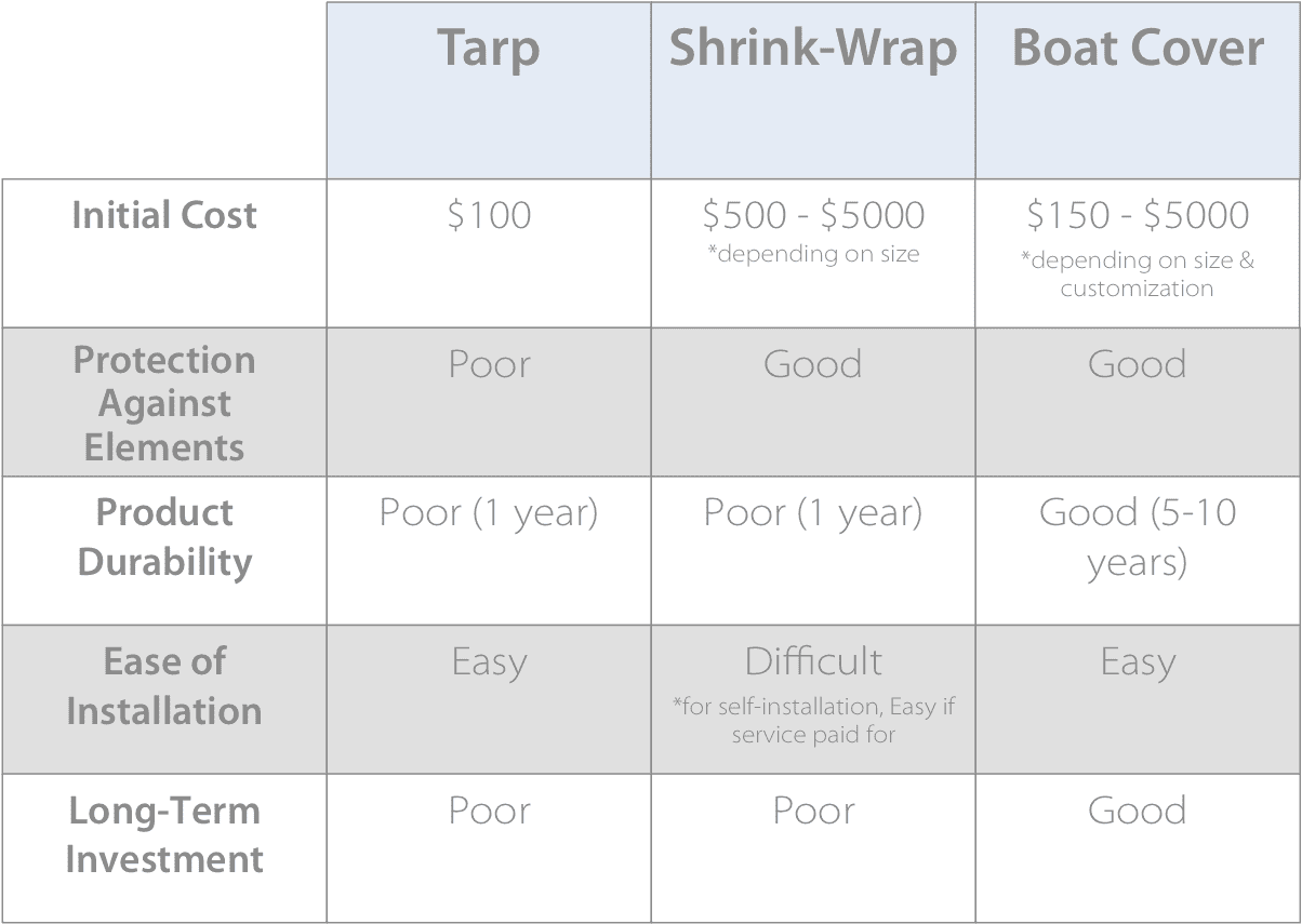 chart showing the comparison between tarp, shrink wrap and boat covers