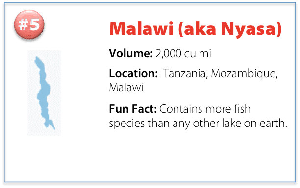 facts about Lake Malawi including volume, location, and a fun fact